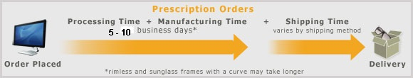 Shipping Process for Prescription Lens Orders